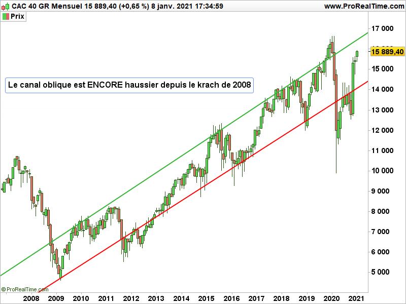 Graphique de l'indice Cac40 GR