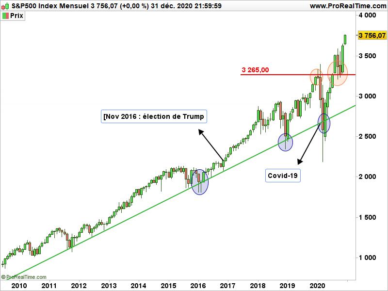Graphique du S&P500